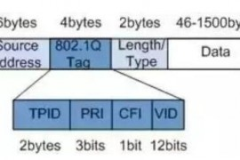 网络工程中,VLAN到底有什么作用?