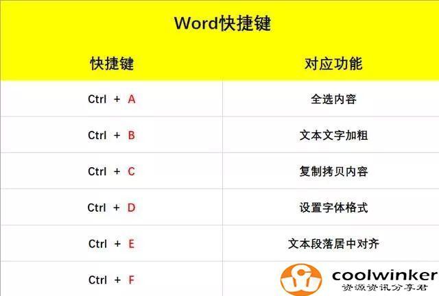 Word快捷键:Ctrl+26个字母组合,简单易懂,一学就会!